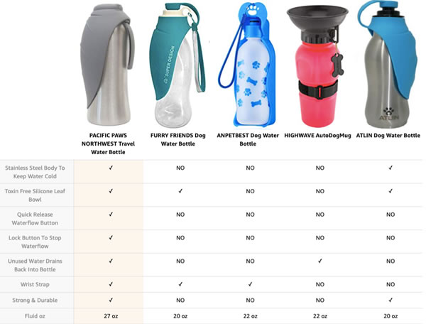Dog water bottle comparison
